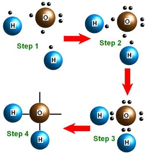 مولکول آب | H2O