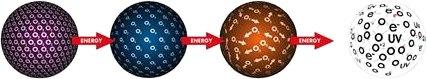 پلاسما  <=انرژیـ=  گاز  <=انرژیـ=  مایع  <=انرژیـ=  جامد